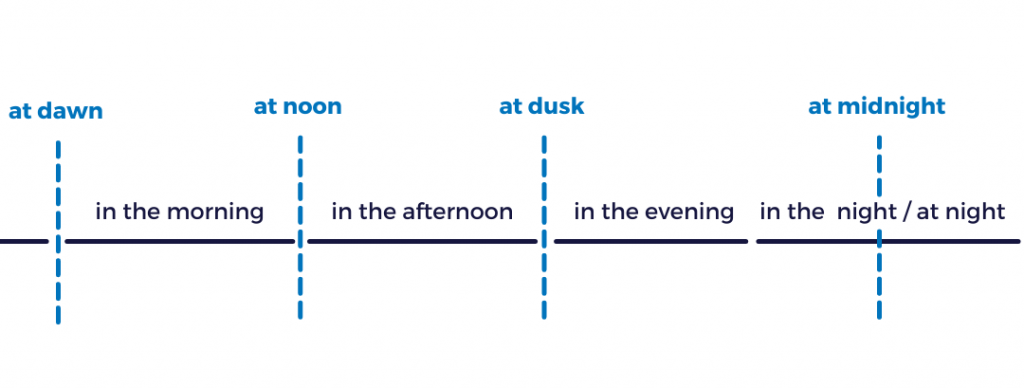 Prepositions of time in English examples